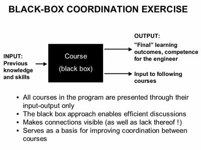 Black Box Exercise